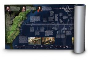 War for American Independence Timeline Poster